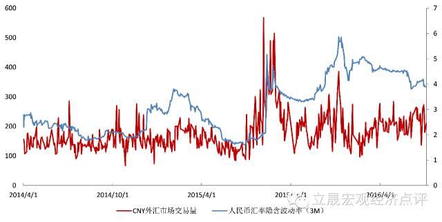 同时,央行运用篮子货币缓解人民币汇率贬值幅度,将美元价格定在