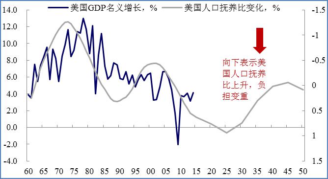 抚养比gdp_读 台湾省不同年份人口金字塔图 下图 ,完成下列各题(2)