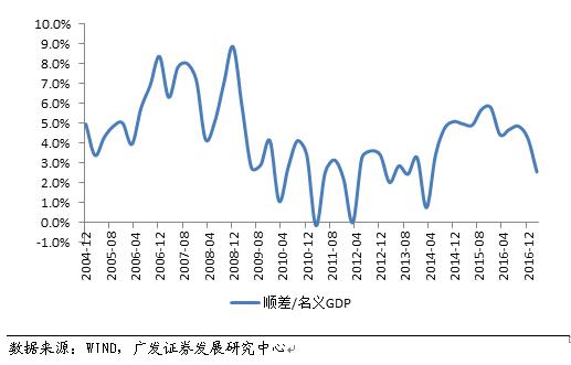 名义上gdp_最新城市GDP排行 谁强势反弹,谁不及预期,谁异军突起