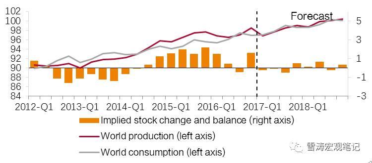 资料来源:EIA,天风证券研究所