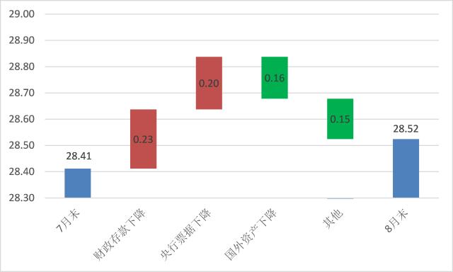 【随笔】8月金融数据:满屏资产荒 - 华尔街见闻