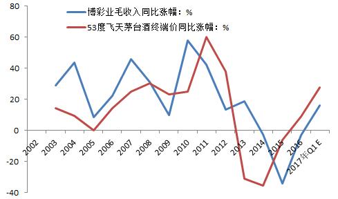 资料来源:酒仙网、澳门统计暨普查局,中泰研究所范劲松供图