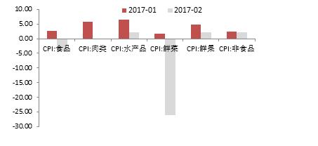 资料来源:国家统计局,中泰研究所盛旭供图