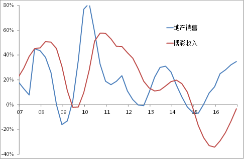 资料来源:wind、澳门统计暨普查局,中泰研究所王晓东供图