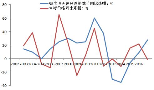 资料来源:Wind、酒仙网等,中泰研究所范劲松供图