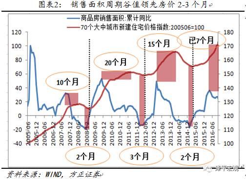 {转}  任泽平:本轮房价或调整到2017年底-2018年上半年 - 获于耕耘中 - 获于耕耘中