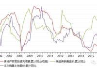 供求缺口扩大,坚定新周期——点评7月经济数据