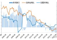 企业融资需求回升,验证新周期——点评7月金融数据