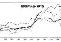 """大萧条时贸易战的启示(""""抢需求""""系列报告之一)"""