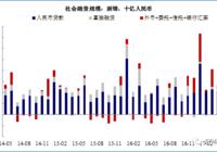 """【兴证宏观】贷款真的""""多""""?——6月金融数据点评"""