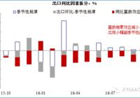 【兴证宏观】出口跌幅略有收窄,指向外需有限改善(10月进出口点评)