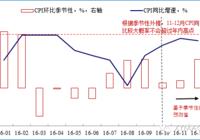 CPI回升:主要是基数效应(10月通胀点评)