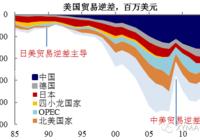 """【兴证宏观】贸易冲突何以使日本走向衰退?(""""抢需求""""系列报告之二)"""
