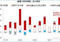 【兴证宏观】短期因素消退,信贷回落(10月金融数据点评)