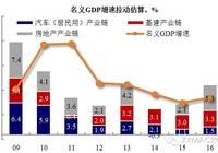 【兴证宏观】地产调控:给经济复苏预期降降温