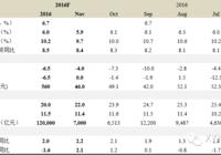 【兴证宏观】零售增速或继续放缓(11月宏观数据预测)