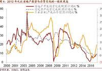 我国库存周期与大类资产价格——大类资产配置专题报告之一