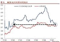 下半年政策冲击对债市影响有限(徐寒飞/李豫泽)