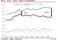 海外债市对国内影响不大(徐寒飞/姚思齐/王菀婷)-债市每日观点20170629