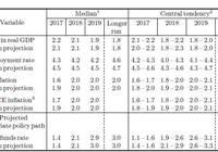 【国君海外宏观】基本符合预期,但略偏鹰派——点评美联储6月FOMC会议